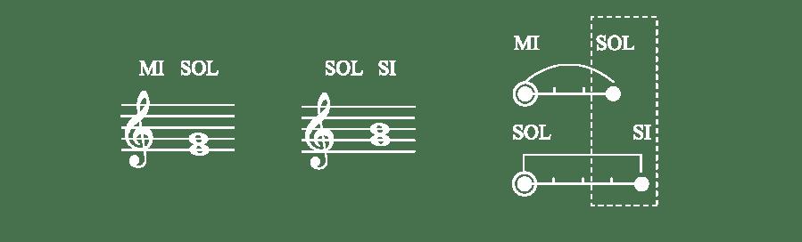 Comparación notas CAST